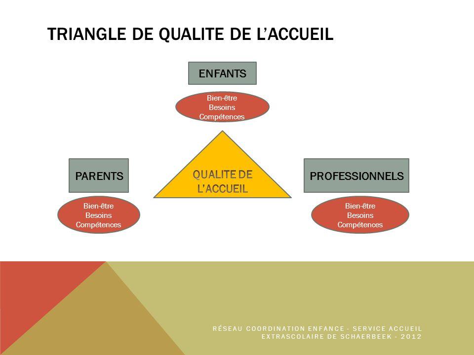 TRIANGLE DE QUALITE DE LACCUEIL ENFANTS PROFESSIONNELSPARENTS Bien-être Besoins Compétences Bien-être Besoins Compétences Bien-être Besoins Compétences RÉSEAU COORDINATION ENFANCE - SERVICE ACCUEIL EXTRASCOLAIRE DE SCHAERBEEK - 2012