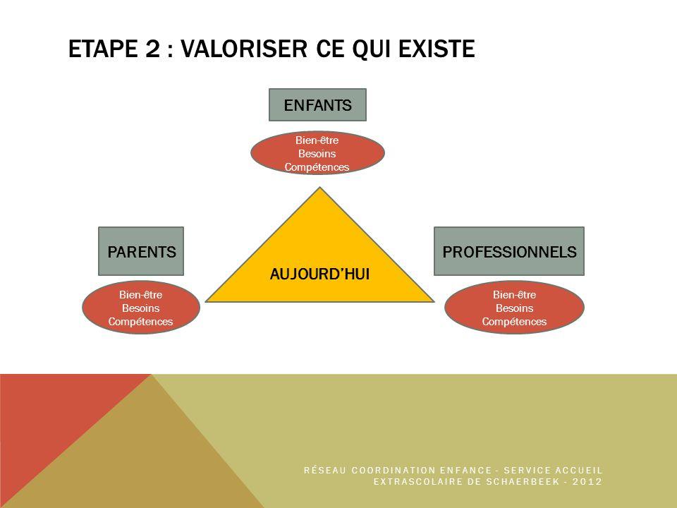 ETAPE 2 : VALORISER CE QUI EXISTE ENFANTS PROFESSIONNELSPARENTS Bien-être Besoins Compétences Bien-être Besoins Compétences Bien-être Besoins Compétences RÉSEAU COORDINATION ENFANCE - SERVICE ACCUEIL EXTRASCOLAIRE DE SCHAERBEEK - 2012
