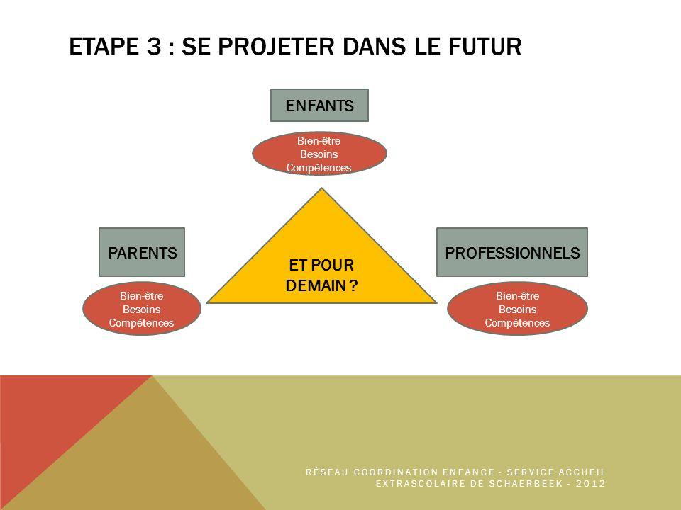 ETAPE 3 : SE PROJETER DANS LE FUTUR ENFANTS PROFESSIONNELSPARENTS Bien-être Besoins Compétences Bien-être Besoins Compétences Bien-être Besoins Compétences RÉSEAU COORDINATION ENFANCE - SERVICE ACCUEIL EXTRASCOLAIRE DE SCHAERBEEK - 2012