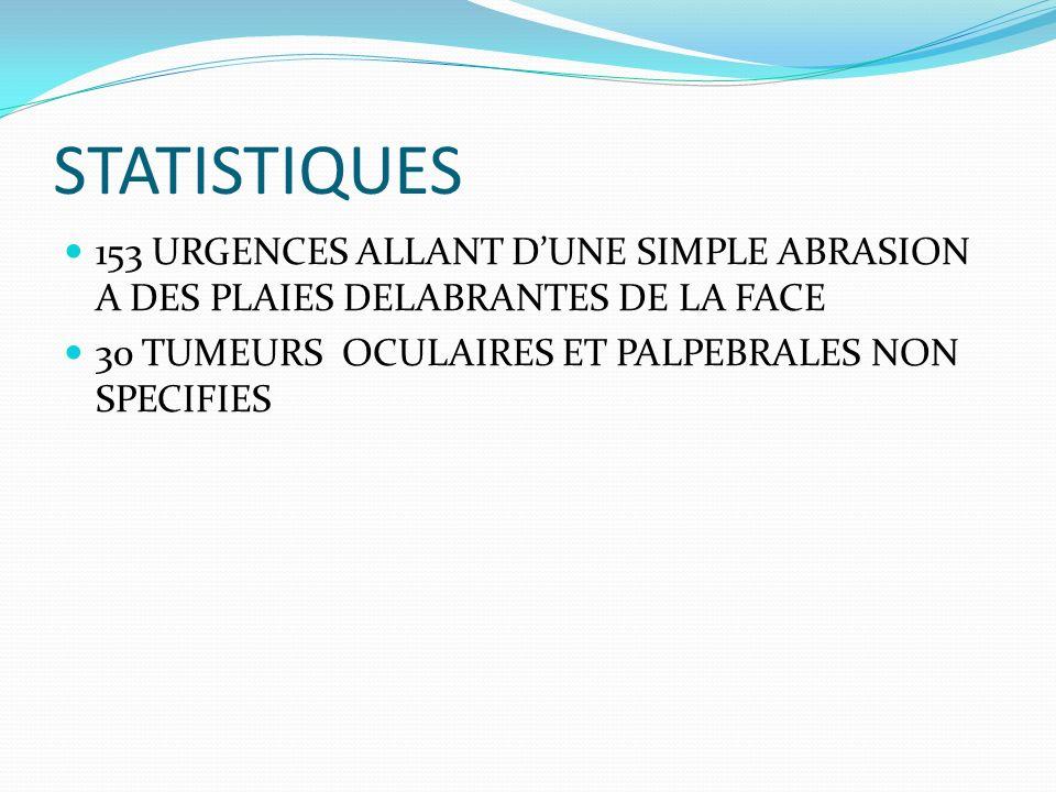 STATISTIQUES 153 URGENCES ALLANT DUNE SIMPLE ABRASION A DES PLAIES DELABRANTES DE LA FACE 30 TUMEURS OCULAIRES ET PALPEBRALES NON SPECIFIES