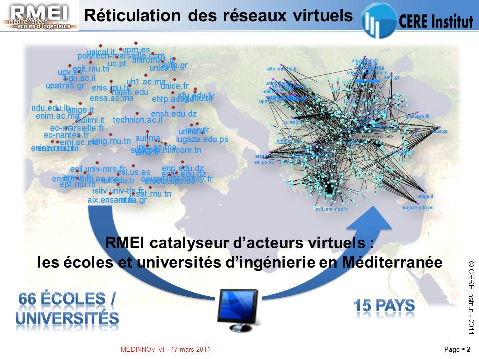 Page 2 © CERE Institut - 2011 Réticulation des réseaux virtuels MEDINNOV VI - 17 mars 2011 RMEI catalyseur dacteurs virtuels : les écoles et universités dingénierie en Méditerranée