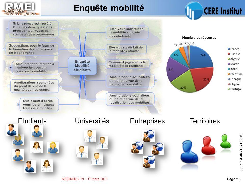 Page 3 © CERE Institut - 2011 Enquête mobilité MEDINNOV VI - 17 mars 2011 EtudiantsUniversitésEntreprisesTerritoires