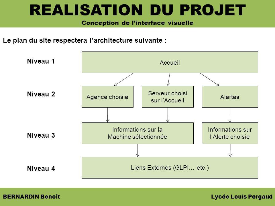 BERNARDIN Benoît Lycée Louis Pergaud SOMMAIRE REALISATION DU PROJET Conception de linterface visuelle Accueil Informations sur la Machine sélectionnée