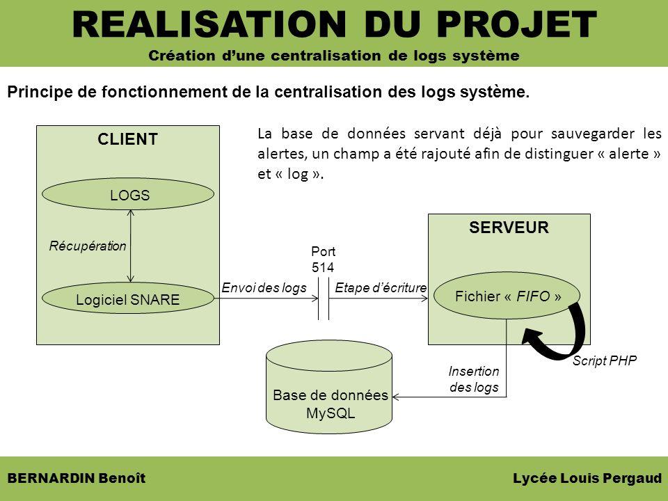 CLIENT BERNARDIN Benoît Lycée Louis Pergaud Principe de fonctionnement de la centralisation des logs système. SOMMAIRE REALISATION DU PROJET Création