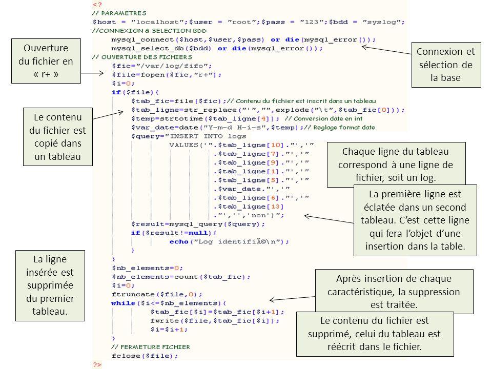 SOMMAIRE Connexion et sélection de la base Ouverture du fichier en « r+ » Le contenu du fichier est copié dans un tableau Chaque ligne du tableau corr
