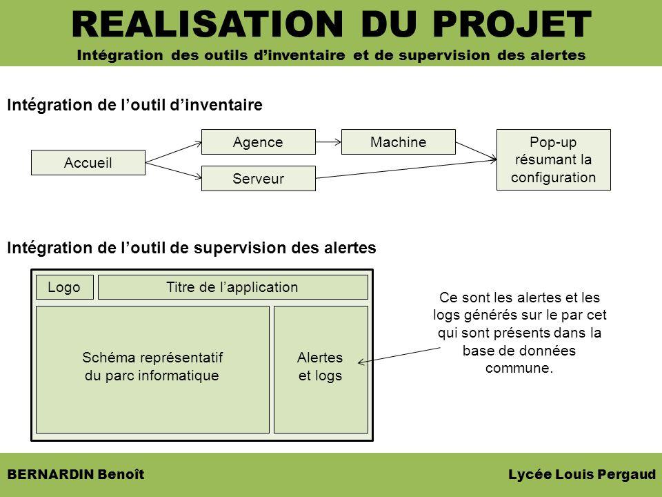 BERNARDIN Benoît Lycée Louis Pergaud Intégration de loutil dinventaire Intégration de loutil de supervision des alertes SOMMAIRE REALISATION DU PROJET