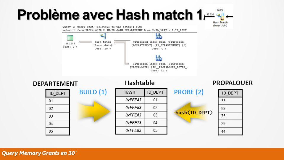Query Memory Grants en 30 Problème avec Hash match 1/2 ID_DEPT 33 89 75 29 44 ID_DEPT 01 02 03 04 05 DEPARTEMENT PROPALOUER HASHID_DEPT 0xFFE4301 0xFF