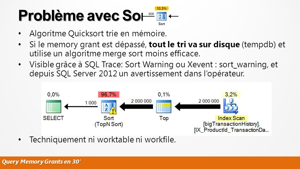 Query Memory Grants en 30 Algoritme Quicksort trie en mémoire.