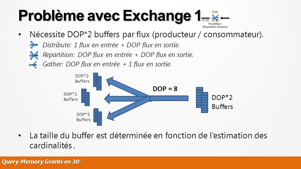 Query Memory Grants en 30 Nécessite DOP*2 buffers par flux (producteur / consommateur). – Distribute: 1 flux en entrée + DOP flux en sortie. – Reparti