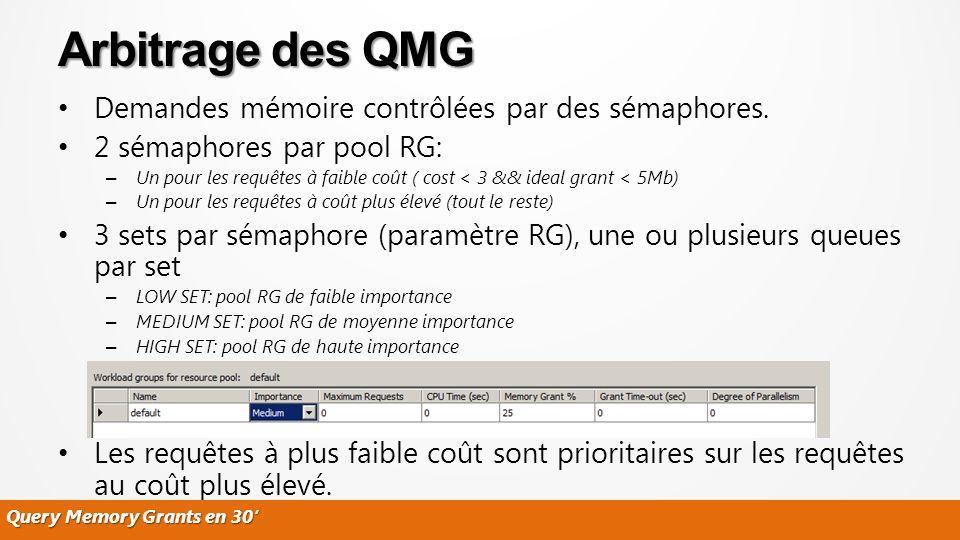 Demandes mémoire contrôlées par des sémaphores. 2 sémaphores par pool RG: – Un pour les requêtes à faible coût ( cost < 3 && ideal grant < 5Mb) – Un p