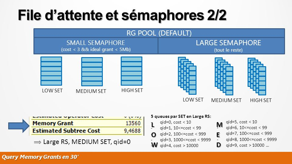 File dattente et sémaphores 2/2 RG POOL (DEFAULT) SMALL SEMAPHORE (cost < 3 && ideal grant < 5Mb) LARGE SEMAPHORE (tout le reste) LOW SETMEDIUM SETHIGH SET LOW SETMEDIUM SETHIGH SET Large RS, MEDIUM SET, qid=0 Query Memory Grants en 30 5 queues par SET en Large RS: -qid=0, cost < 10 -qid=1, 10<=cost < 99 -qid=2, 100<=cost < 999 -qid=3, 1000<=cost < 9999 -qid=4, cost > 10000 -qid=5, cost < 10 -qid=6, 10<=cost < 99 -qid=7, 100<=cost < 999 -qid=8, 1000<=cost < 9999 -qid=9, cost > 10000 …