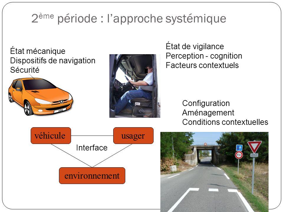 2 ème période : lapproche systémique véhiculeusager environnement État mécanique Dispositifs de navigation Sécurité État de vigilance Perception - cognition Facteurs contextuels Configuration Aménagement Conditions contextuelles Interface