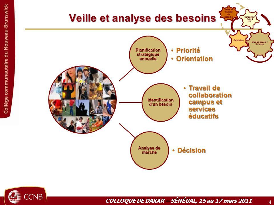 Veille et analyse des besoins 4 Mise en oeuvre / livraison Évaluation Conception / mise à jour Veille et analyse de besoins Planification stratégique