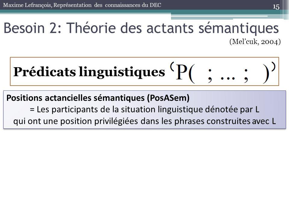 15 Positions actancielles sémantiques (PosASem) = Les participants de la situation linguistique dénotée par L qui ont une position privilégiées dans l