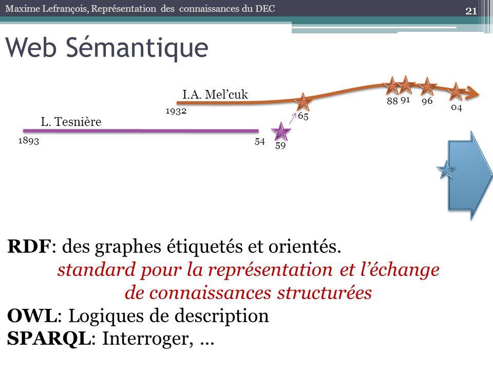 21 Web Sémantique 189354 59 1932 65 88 96 04 L. Tesnière I.A. Melcuk Maxime Lefrançois, Représentation des connaissances du DEC 91 RDF: des graphes ét