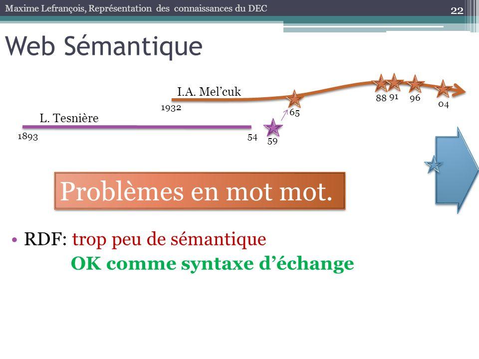 22 Web Sémantique 189354 59 1932 65 88 96 04 L. Tesnière I.A. Melcuk Maxime Lefrançois, Représentation des connaissances du DEC 91 RDF: trop peu de sé