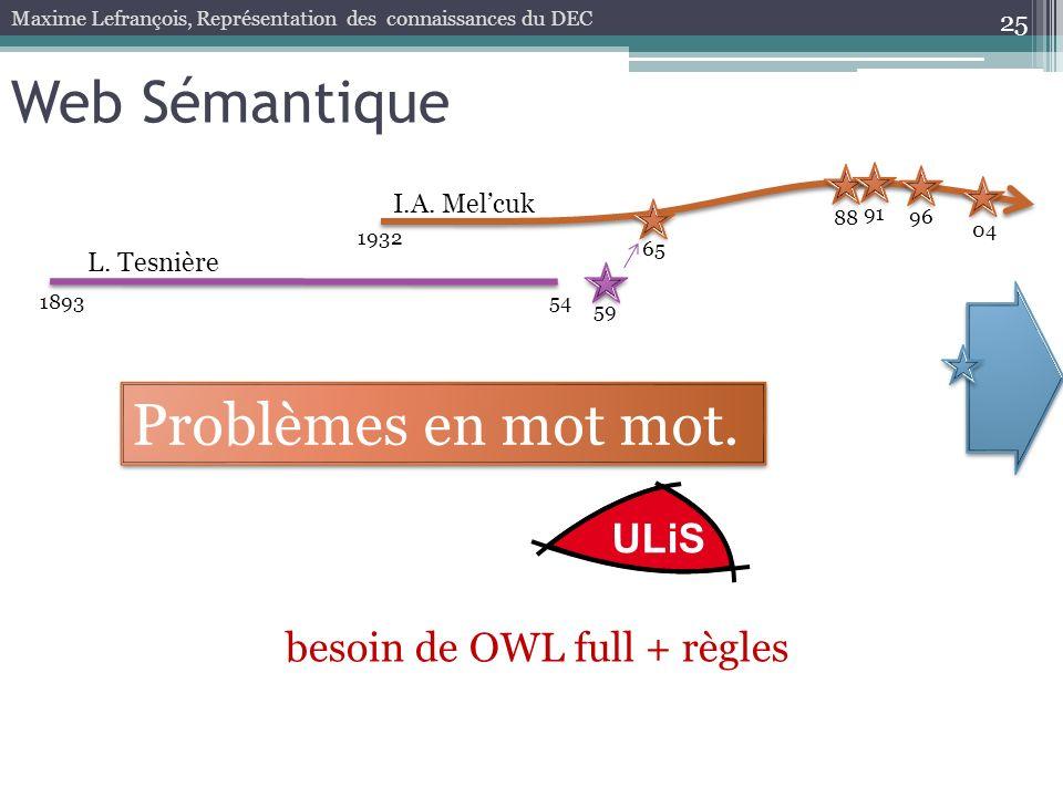25 Web Sémantique Maxime Lefrançois, Représentation des connaissances du DEC ULiS 189354 59 1932 65 88 96 04 L. Tesnière I.A. Melcuk 91 besoin de OWL