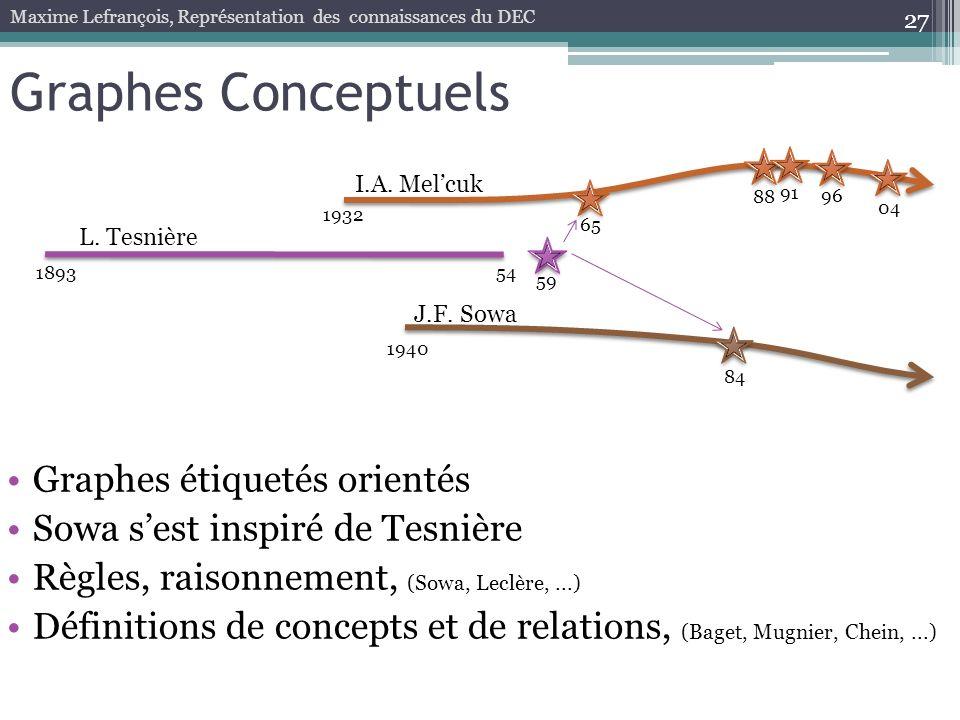 27 Graphes Conceptuels Maxime Lefrançois, Représentation des connaissances du DEC 189354 59 1932 65 88 96 04 L. Tesnière I.A. Melcuk 91 1940 84 J.F. S