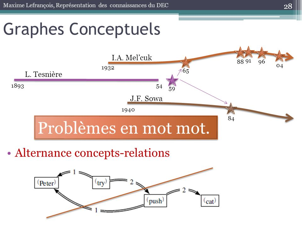 28 Graphes Conceptuels Maxime Lefrançois, Représentation des connaissances du DEC 189354 59 1932 65 88 96 04 L. Tesnière I.A. Melcuk 91 1940 84 J.F. S