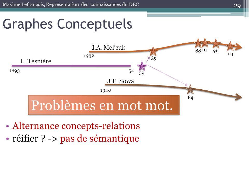 29 Graphes Conceptuels Maxime Lefrançois, Représentation des connaissances du DEC 189354 59 1932 65 88 96 04 L. Tesnière I.A. Melcuk 91 1940 84 J.F. S