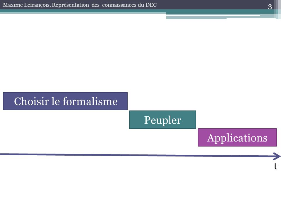 3 Maxime Lefrançois, Représentation des connaissances du DEC Choisir le formalisme Peupler Applications t