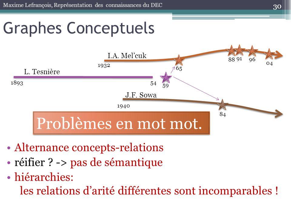 30 Graphes Conceptuels Maxime Lefrançois, Représentation des connaissances du DEC 189354 59 1932 65 88 96 04 L. Tesnière I.A. Melcuk 91 1940 84 J.F. S