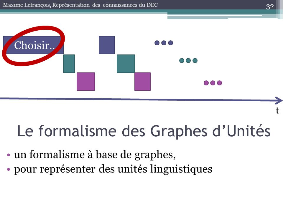 32 Maxime Lefrançois, Représentation des connaissances du DEC t Choisir... Le formalisme des Graphes dUnités un formalisme à base de graphes, pour rep