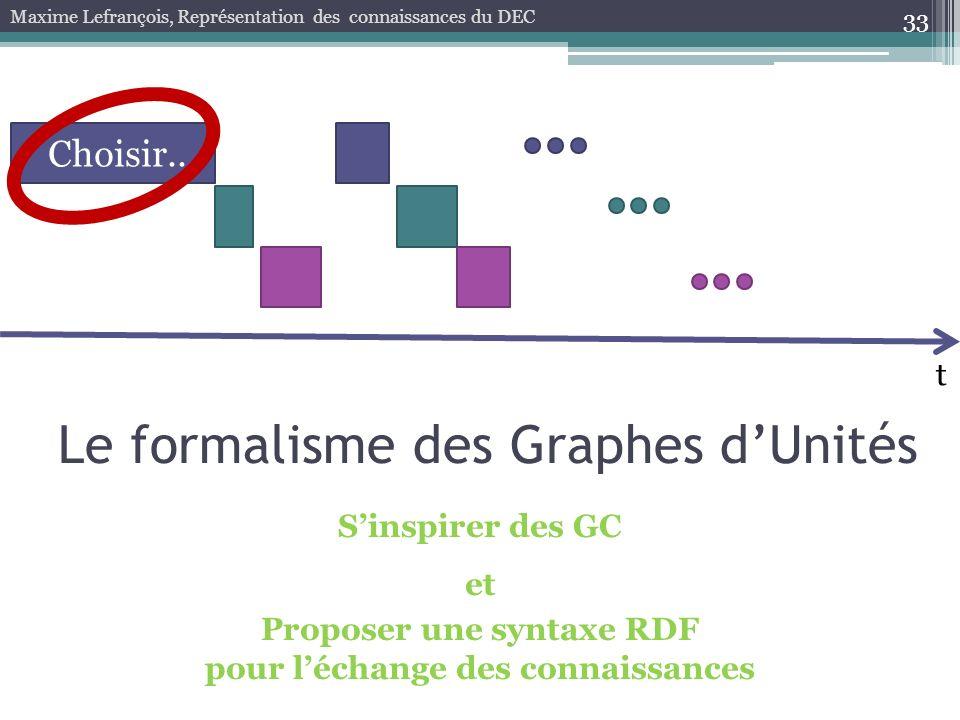 33 Maxime Lefrançois, Représentation des connaissances du DEC t Choisir... Sinspirer des GC et Proposer une syntaxe RDF pour léchange des connaissance
