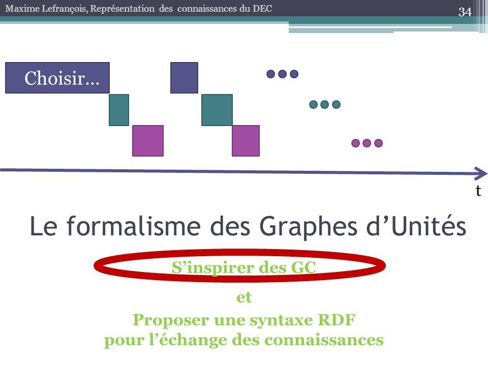 34 Maxime Lefrançois, Représentation des connaissances du DEC t Choisir... Sinspirer des GC et Proposer une syntaxe RDF pour léchange des connaissance