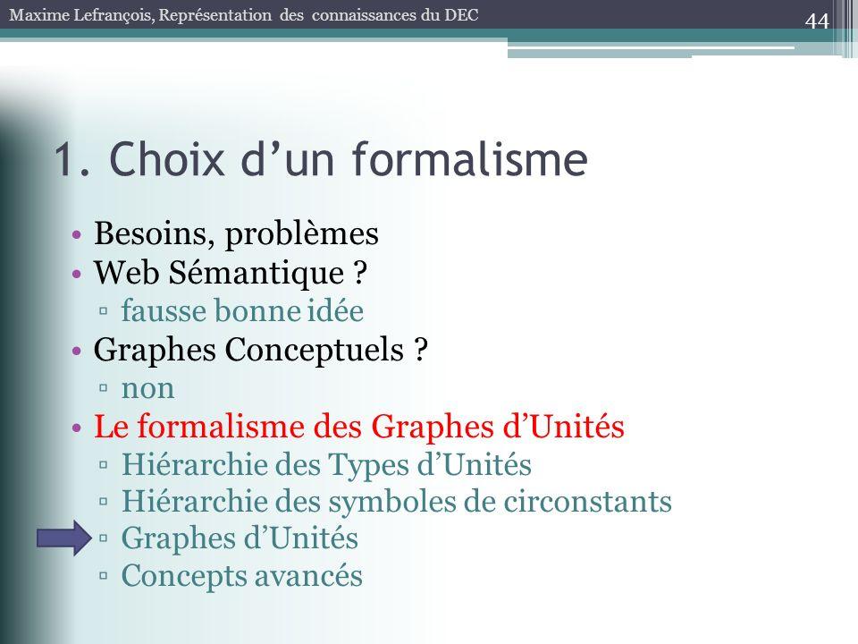1. Choix dun formalisme 44 Besoins, problèmes Web Sémantique ? fausse bonne idée Graphes Conceptuels ? non Le formalisme des Graphes dUnités Hiérarchi