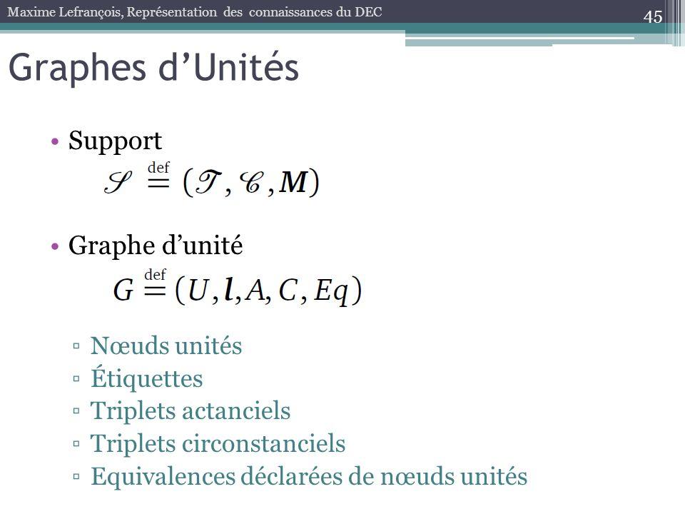 Graphes dUnités Support Graphe dunité Nœuds unités Étiquettes Triplets actanciels Triplets circonstanciels Equivalences déclarées de nœuds unités 45 M