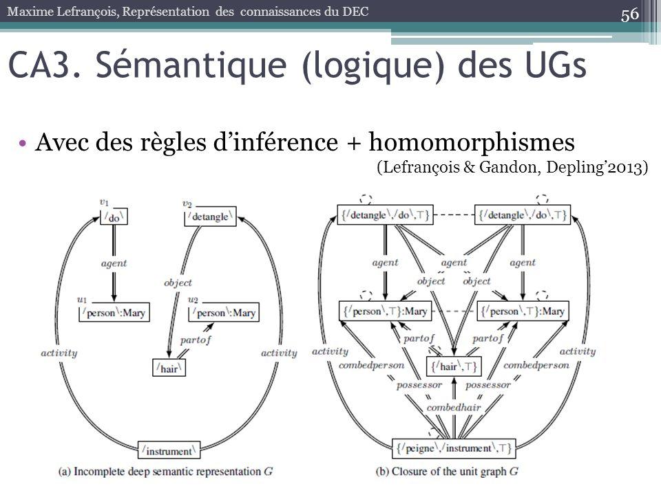 Avec des règles dinférence + homomorphismes 56 Maxime Lefrançois, Représentation des connaissances du DEC CA3. Sémantique (logique) des UGs (Lefrançoi