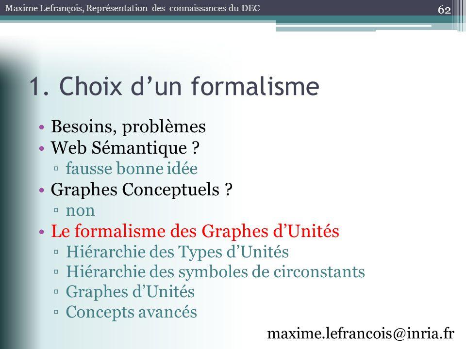 1. Choix dun formalisme 62 Besoins, problèmes Web Sémantique ? fausse bonne idée Graphes Conceptuels ? non Le formalisme des Graphes dUnités Hiérarchi