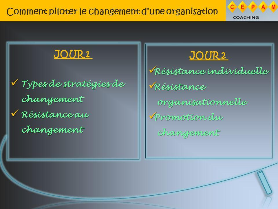 Comment piloter le changement dune organisation JOUR 1 Types de stratégies de changement Types de stratégies de changement Résistance au changement Résistance au changement JOUR 2 Résistance individuelle Résistance individuelle Résistance Résistance organisationnelle organisationnelle Promotion du Promotion du changement changement