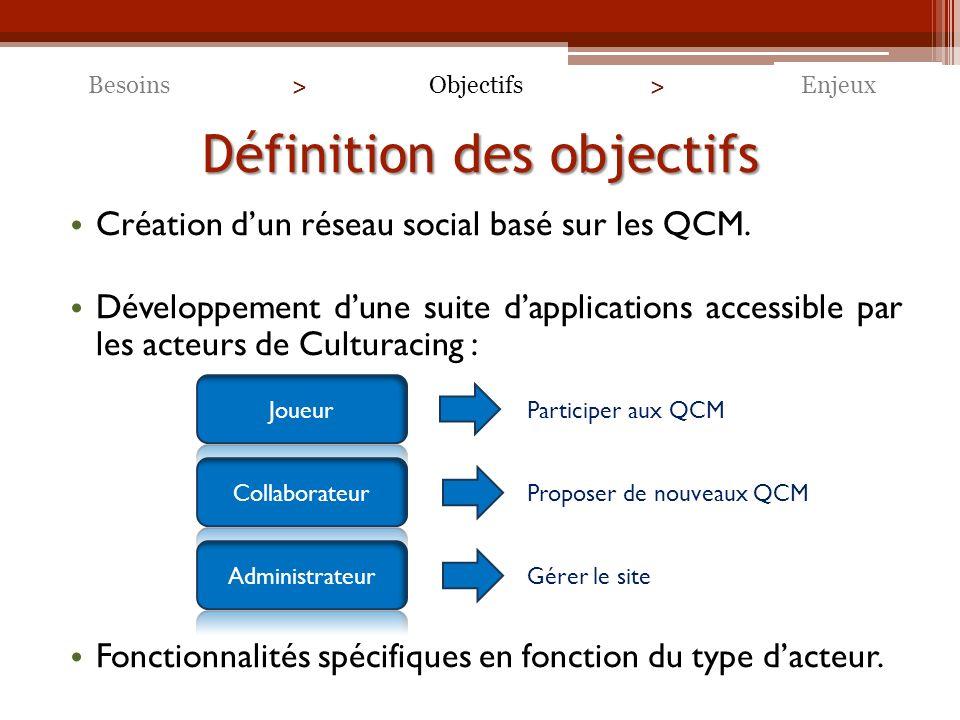 Définition des objectifs Création dun réseau social basé sur les QCM.