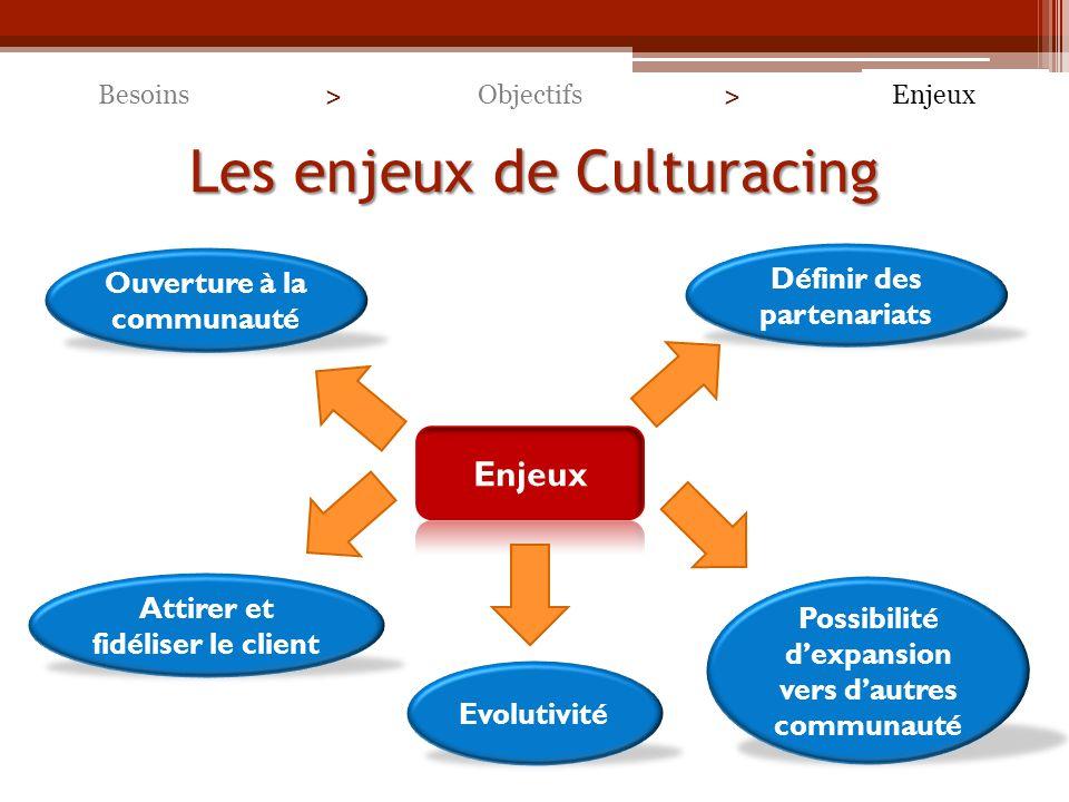 Les enjeux de Culturacing BesoinsEnjeuxObjectifs > > Evolutivité Ouverture à la communauté Définir des partenariats Attirer et fidéliser le client Possibilité dexpansion vers dautres communauté