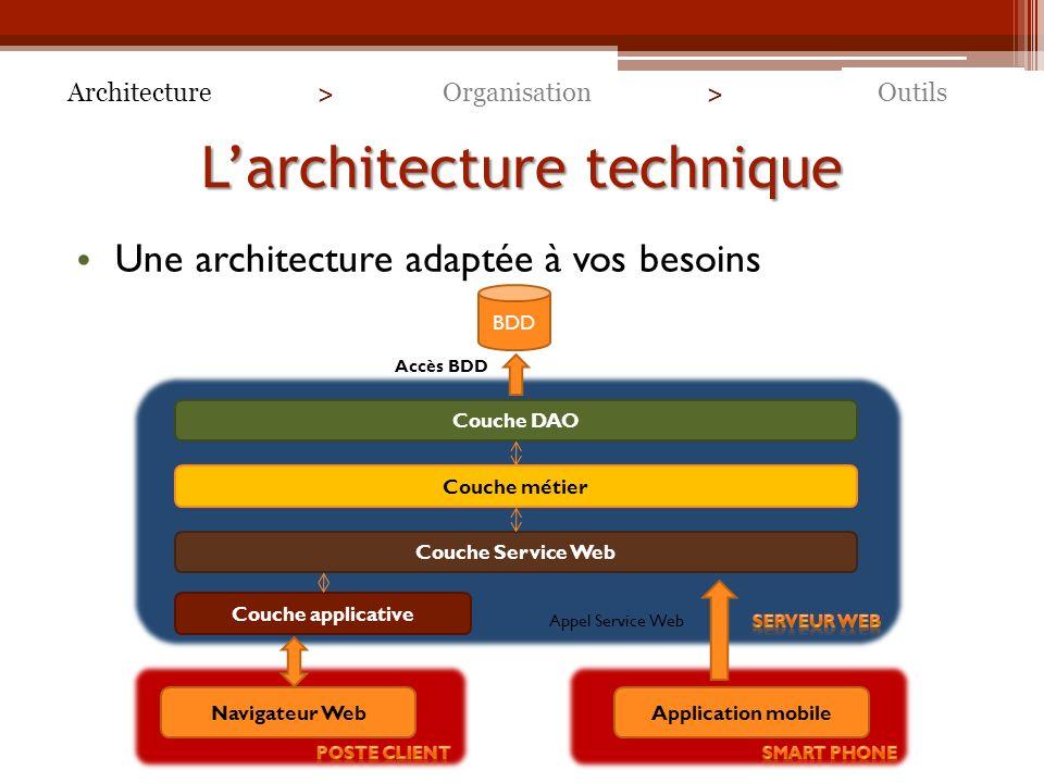 Larchitecture technique Une architecture adaptée à vos besoins ArchitectureOutilsOrganisation > > BDD Couche DAO Couche métier Couche Service Web Couche applicative Navigateur WebApplication mobile Accès BDD Appel Service Web
