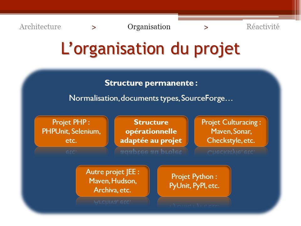 Lorganisation du projet ArchitectureRéactivitéOrganisation > > Structure permanente : Normalisation, documents types, SourceForge…