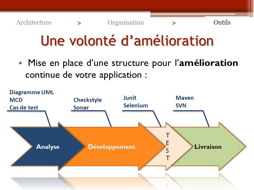 Une volonté damélioration Mise en place dune structure pour lamélioration continue de votre application : ArchitectureOutilsOrganisation > > Checkstyle Sonar Junit Selenium Maven SVN Diagramme UML MCD Cas de test