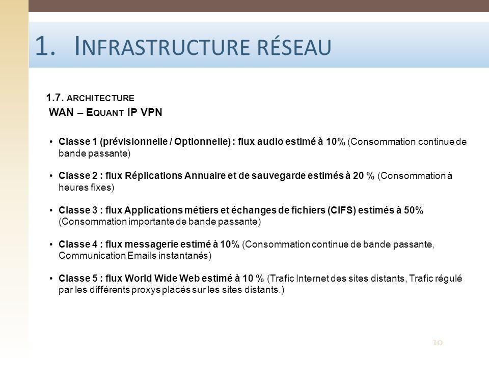 1.I NFRASTRUCTURE RÉSEAU 1.7. ARCHITECTURE WAN – E QUANT IP VPN Classe 1 (prévisionnelle / Optionnelle) : flux audio estimé à 10% (Consommation contin