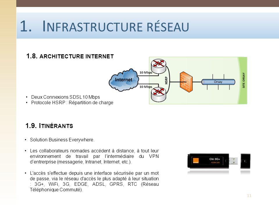 1.I NFRASTRUCTURE RÉSEAU 1.8. ARCHITECTURE INTERNET 1.9. I TINÉRANTS Solution Business Everywhere. Les collaborateurs nomades accédent à distance, à t