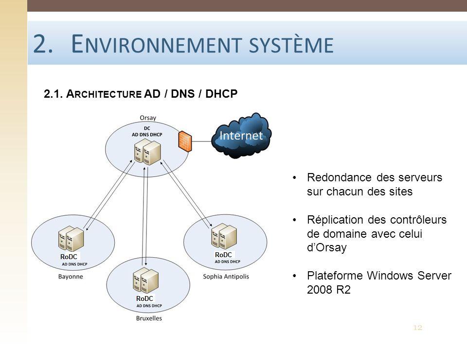 2.E NVIRONNEMENT SYSTÈME 2.1. A RCHITECTURE AD / DNS / DHCP Redondance des serveurs sur chacun des sites Réplication des contrôleurs de domaine avec c