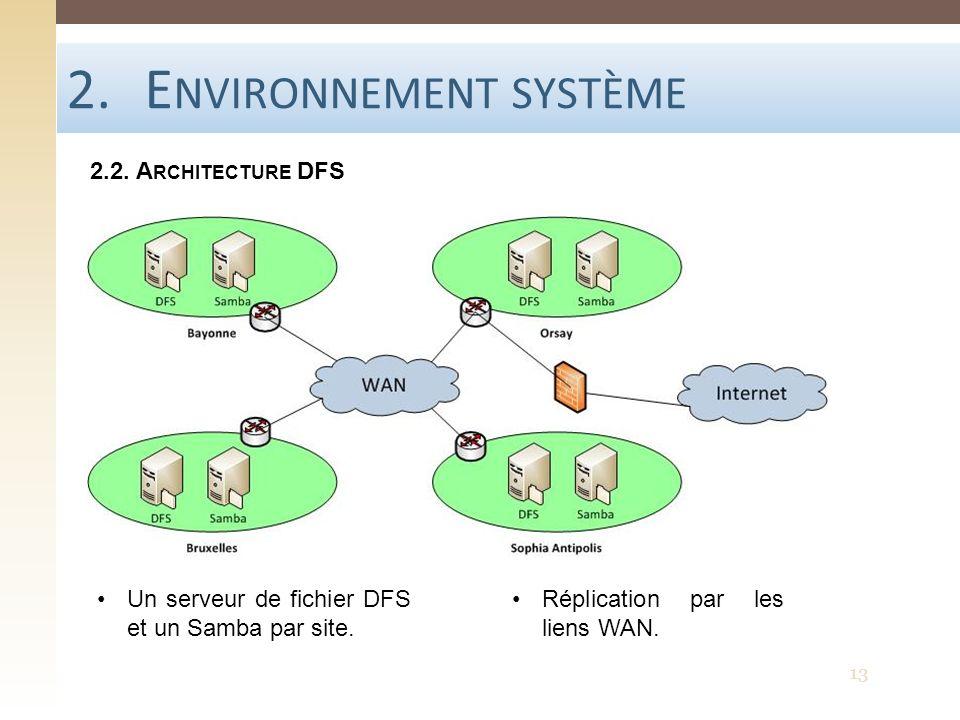 2.E NVIRONNEMENT SYSTÈME 2.2. A RCHITECTURE DFS Un serveur de fichier DFS et un Samba par site. Réplication par les liens WAN. 13