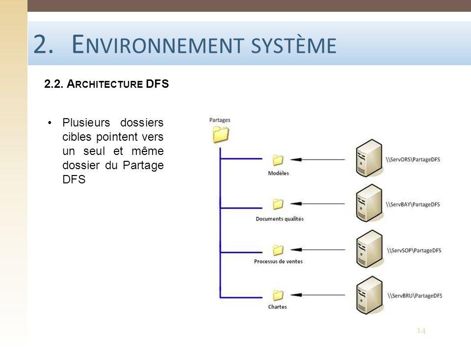 2.E NVIRONNEMENT SYSTÈME 2.2. A RCHITECTURE DFS Plusieurs dossiers cibles pointent vers un seul et même dossier du Partage DFS 14