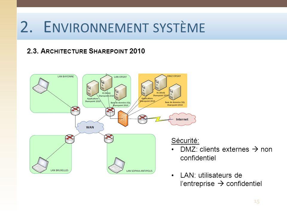 2.E NVIRONNEMENT SYSTÈME 2.3. A RCHITECTURE S HAREPOINT 2010 Sécurité: DMZ: clients externes non confidentiel LAN: utilisateurs de lentreprise confide