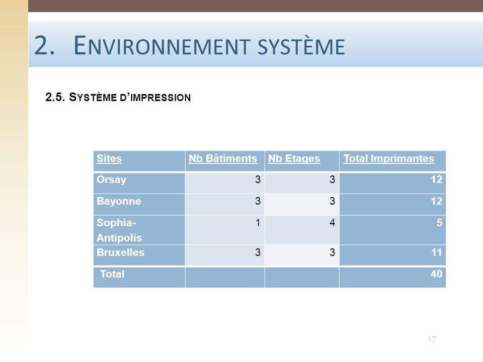 2.E NVIRONNEMENT SYSTÈME 2.5. S YSTÈME D IMPRESSION 17 SitesNb BâtimentsNb EtagesTotal Imprimantes Orsay3312 Bayonne3312 Sophia- Antipolis 145 Bruxell