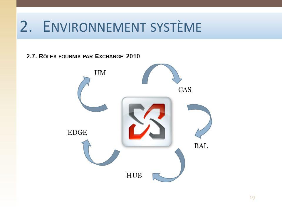 2.E NVIRONNEMENT SYSTÈME 2.7. R ÔLES FOURNIS PAR E XCHANGE 2010 CAS BAL HUB EDGE UM 19