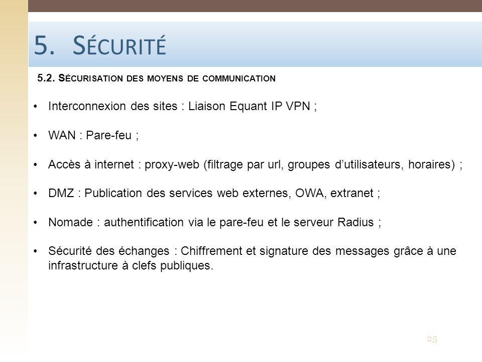5.S ÉCURITÉ 5.2. S ÉCURISATION DES MOYENS DE COMMUNICATION 25 Interconnexion des sites : Liaison Equant IP VPN ; WAN : Pare-feu ; Accès à internet : p