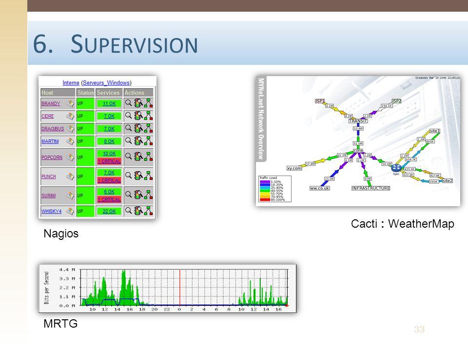 6.S UPERVISION Nagios MRTG Cacti : WeatherMap 33