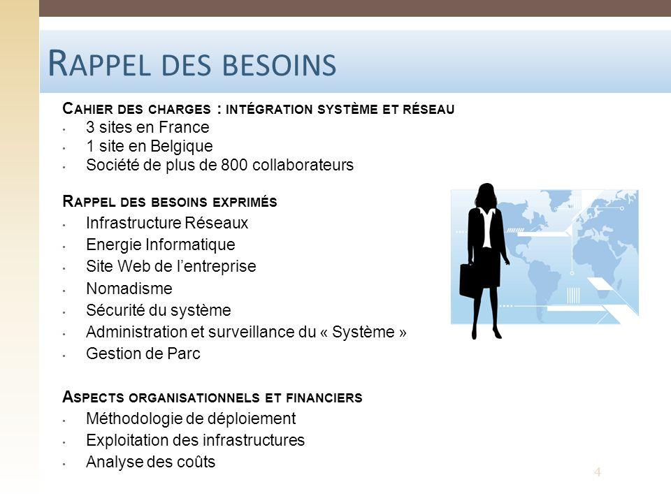 R APPEL DES BESOINS C AHIER DES CHARGES : INTÉGRATION SYSTÈME ET RÉSEAU 3 sites en France 1 site en Belgique Société de plus de 800 collaborateurs R A